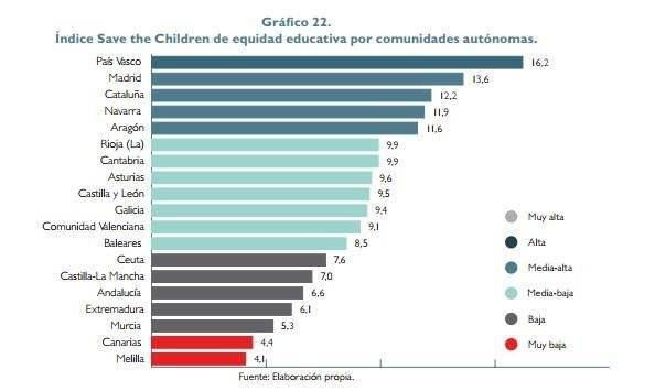 Save The Children sitúa a Ceuta entre los territorios con mayor pobreza infantil y menor equidad educativa